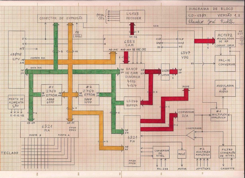 Diagrama de Blocos do CD-6809